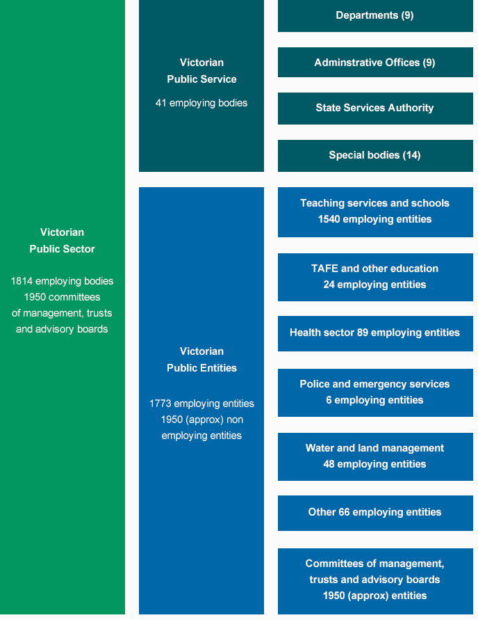 Composition-of-the-Victorian-public-sector-at-May-2013