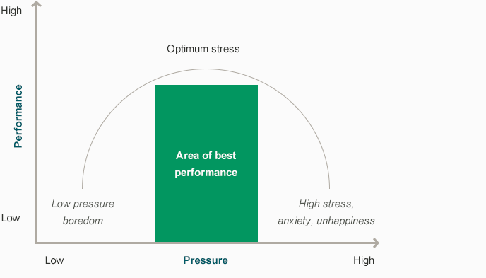 Figure-3.-The-inverted-u-relationship-between-pressure-and-performance