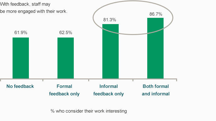 Figure-4.-Percentage-of-staff-who-find-their-work-interesting-vs-type-of-feedback-provided-