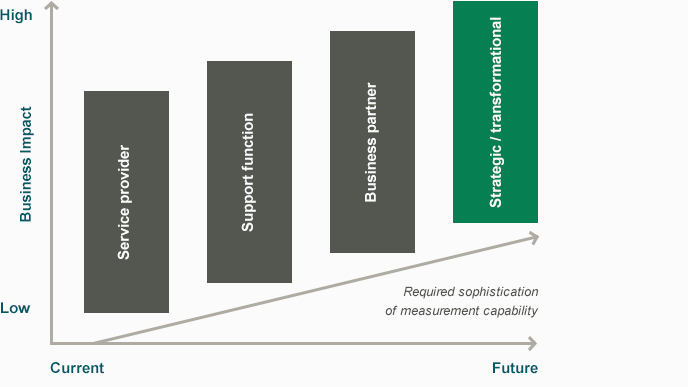 Human-resources-as-a-strategic-and-transformational-driver
