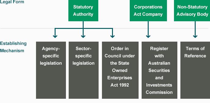 Mechanisms-for-establishing-public-entities