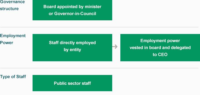 Standard-model-for-public-entity-employment-arrangements