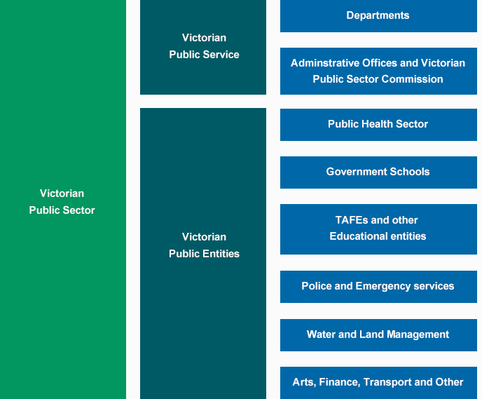 The-Victorian-Public-Sector