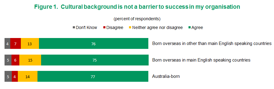 Figure 1 - Cultural background is not a barrier to success in my organisation | View text version of figure 1 below