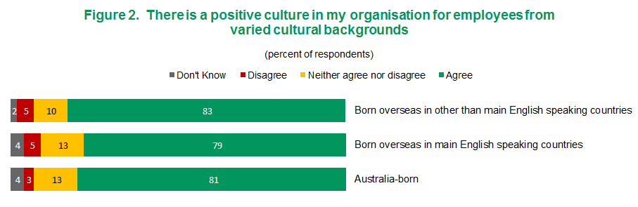 Figure 2 - There is a positive culture in my organisation from employees from varied cultural background | View text version of Figure 2 bar chart below