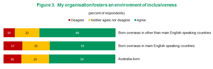 Figure 3 - My organisation fosters an environment of inclusiveness| View text version of Figure 3 bar chart below