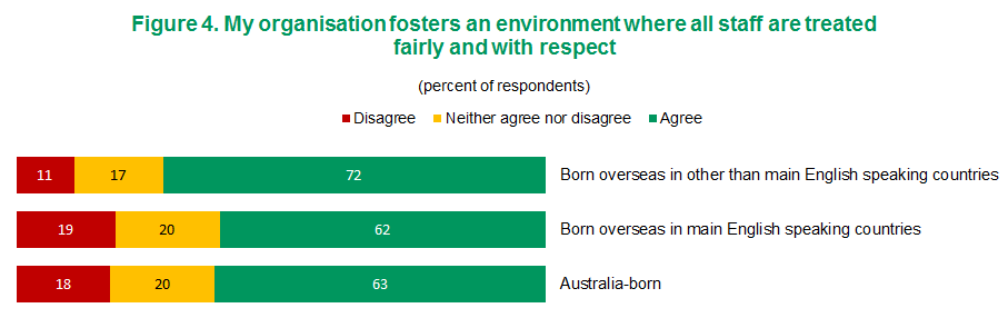 Figure 4 - My organisation fosters an environment where all staff are treated fairly and with respect | View text version of Figure 4 bar chart below