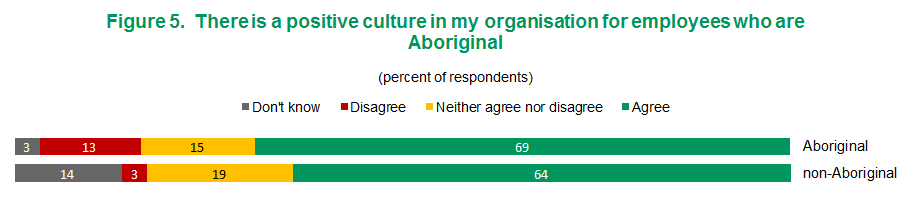 My Figure 5 - There is a positive culture in my organisation for employees who are Aboriginal | View text version of Figure 5 bar chart below