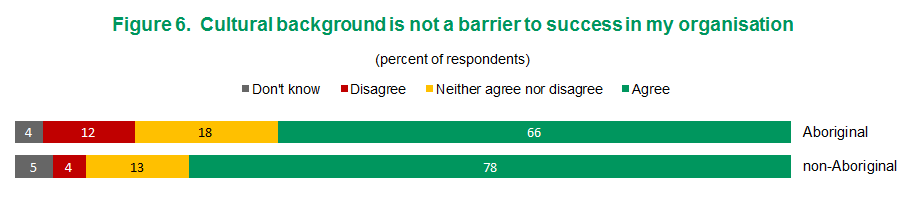 Figure 6 - Cultural background is not a barrier to success in my organisation | View text version of Figure 6 bar chart below