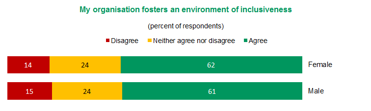 Figure 1 – My organisation fosters an environment of inclusiveness | View text version of Figure 1 bar chart below