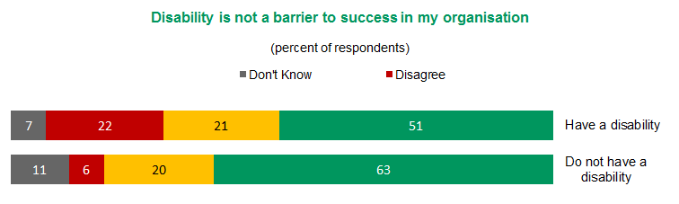 Figure 10 - Disability is not a barrier to success in my organisation | View text version of Figure 10 bar chart below