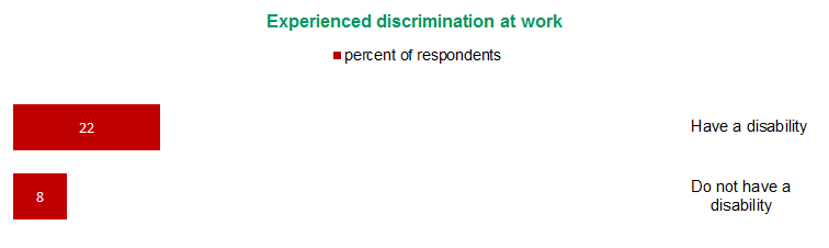 Figure 11 - Experienced discrimination at work | View text version of Figure 11 bar chart below