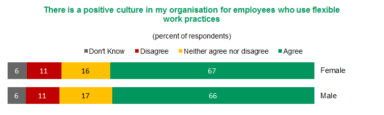 Figure 2 – My organisation fosters an environment of inclusiveness | View text version of Figure 2 bar chart below