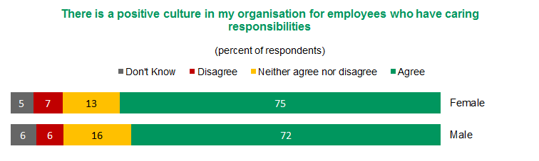 Figure 3 - There is a positive culture in my organisation for Employees who have caring responsibilities | View text version of Figure 3 bar chart below