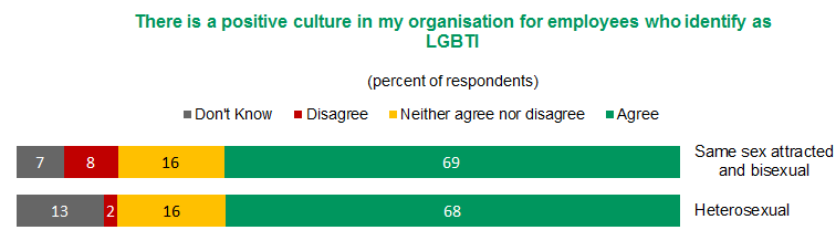 Figure 5 - There is a positive culture in my organisation for employees who identify as LGBTI | View text version of Figure 5 bar chart below