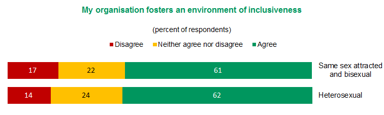 Figure 6 - My organisation fosters an environment of inclusiveness | View text version of Figure 6 bar chart below