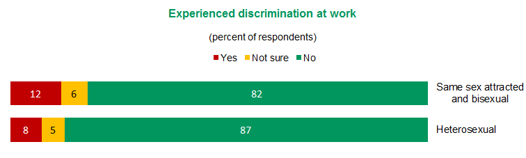 Figure 8 - Experienced discrimination at work | View text version of Figure 8 bar chart above