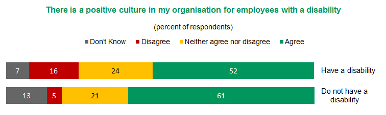 Figure 9 - There is a positive culture in my organisation for employees with a disability | View text version of Figure 9 bar chart below