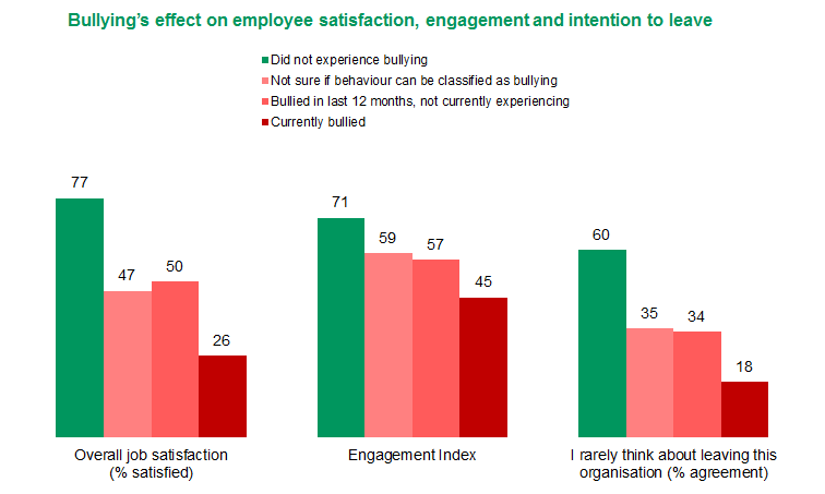 Figure 2: Bullying's effect on employee satisfaction, engagement and intention to leave