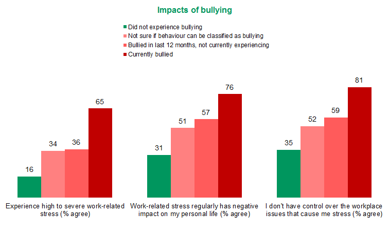 Figure 3: Impacts of bullying