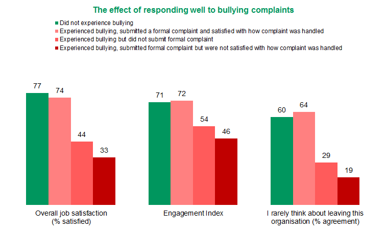 Figure 4: The effect that responding well to complaints can have