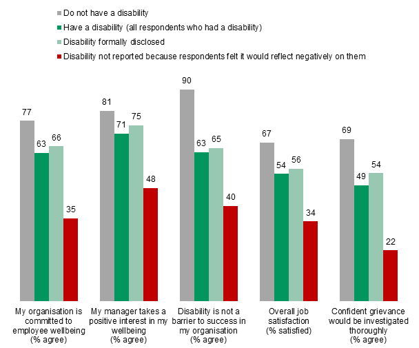 Figure 2: Perceptions of the workplace by disability status