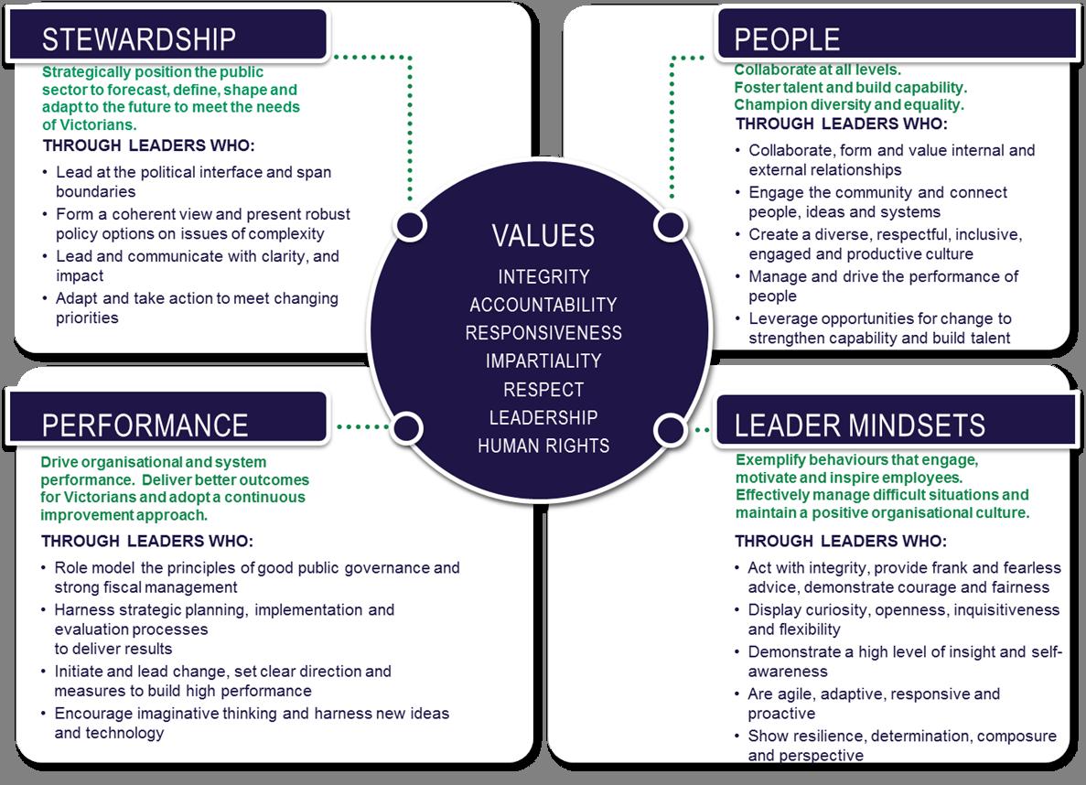 leadership capabililty framework