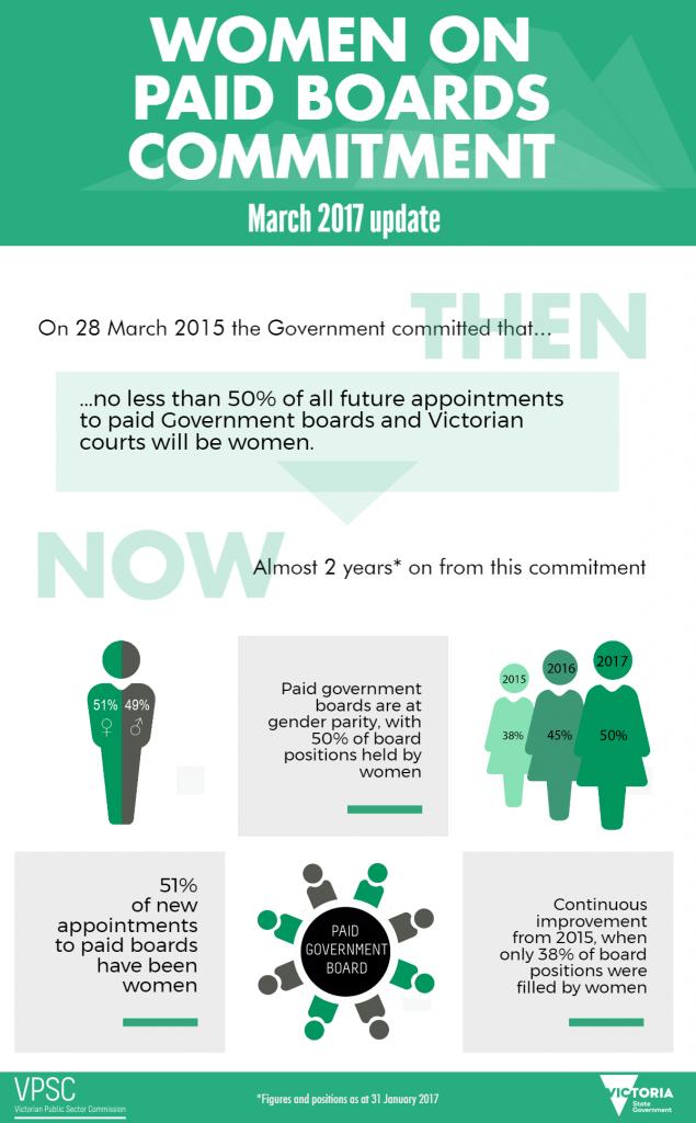 WomenOnPaidBoardsCommittment-March2017UpdateFINAL