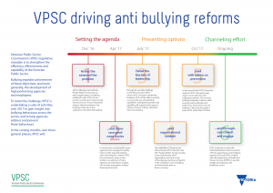 http://vpsc.vic.gov.au/workforce-capability-leadership-and-management/anti-bullying-reform/driving-anti-bullying-reforms/