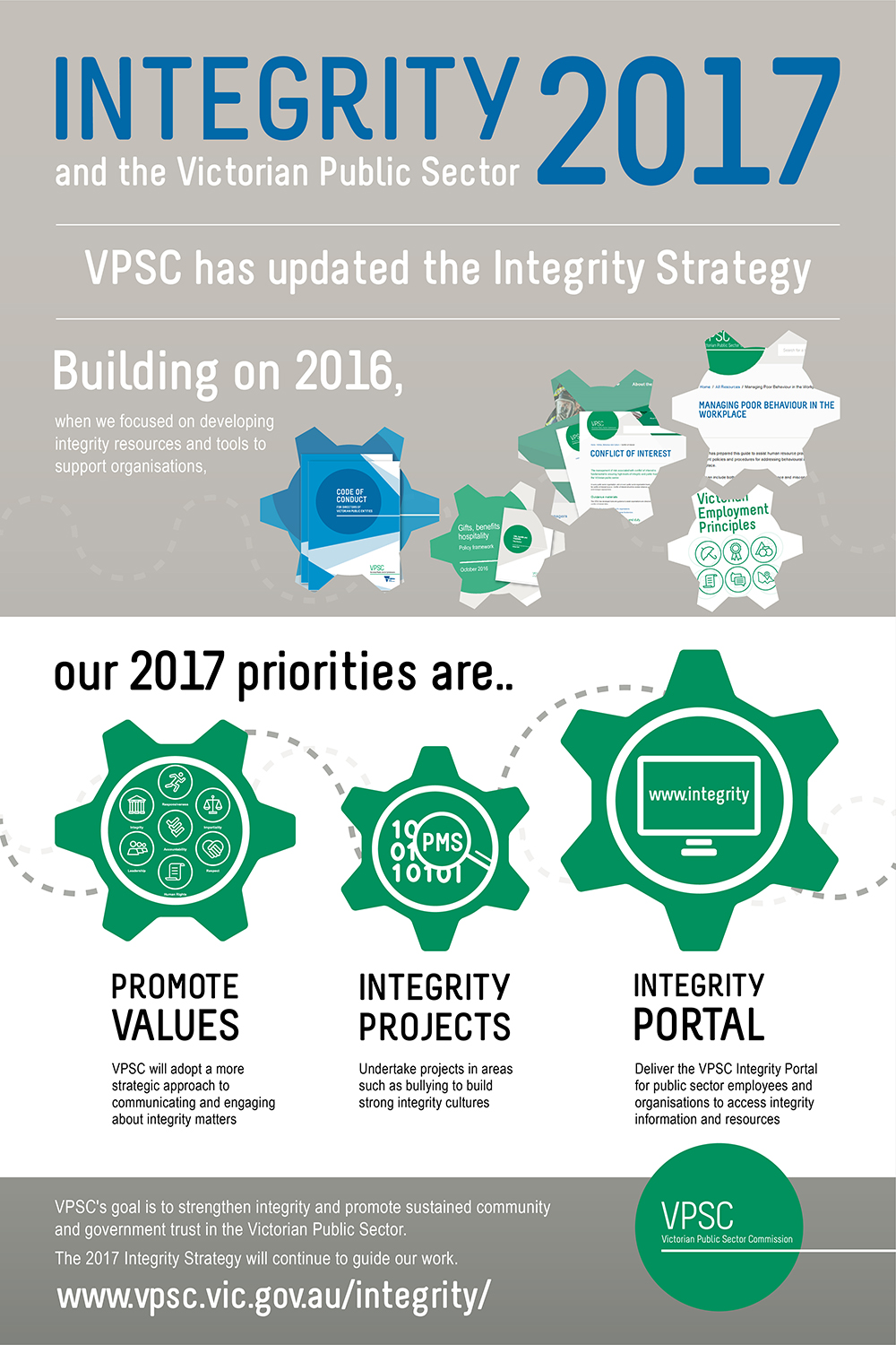 VPSC has updated its Integrity Strategy 2017. Full text description at https://vpsc.vic.gov.au/ethics-behaviours-culture/promoting-integrity/integrity-strategy-2017-infographic/