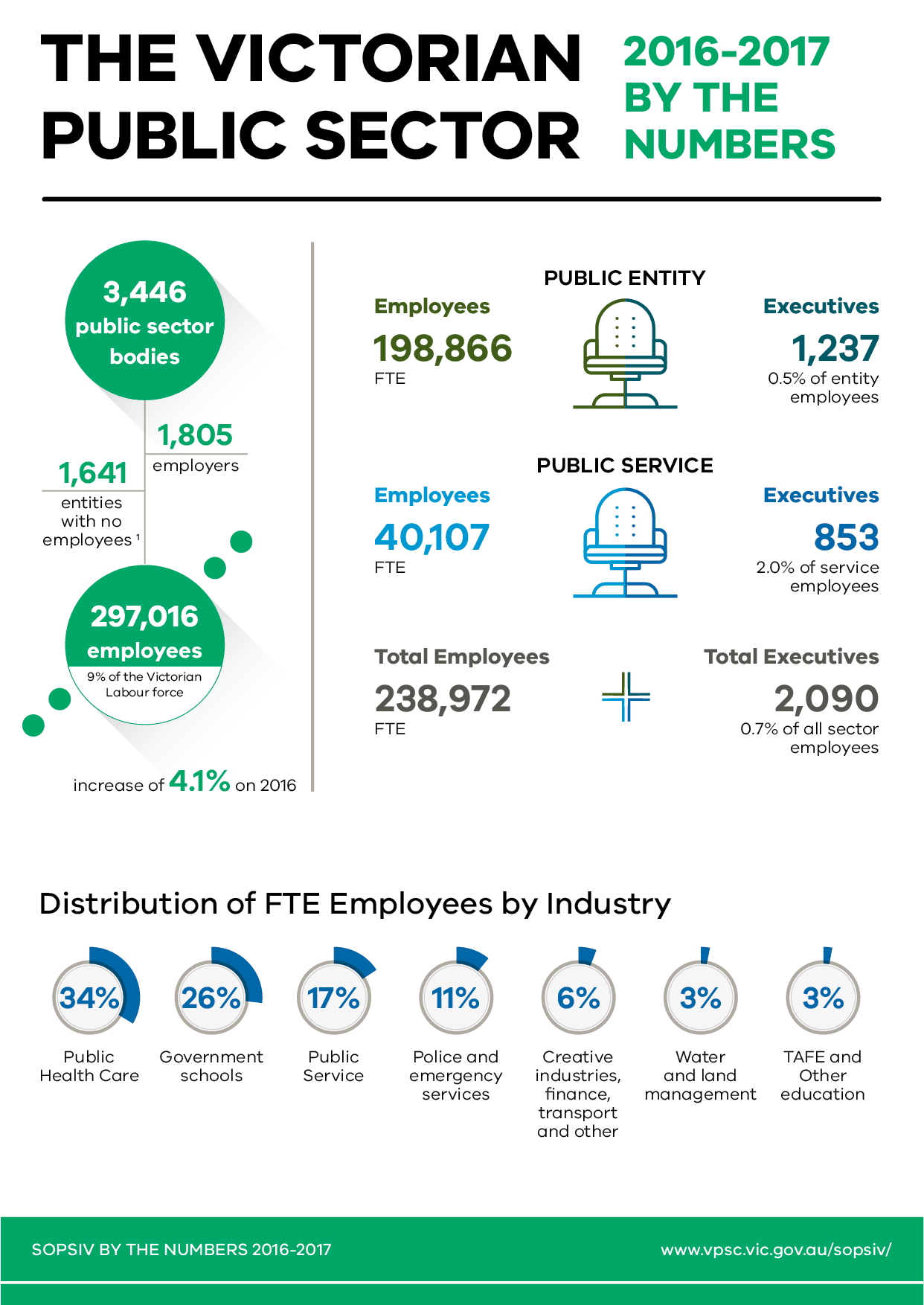 Page 1 of 5 pages of infographic representations of the statistical highlights from the State of the Public Sector in Victoria 2016-2017 report.