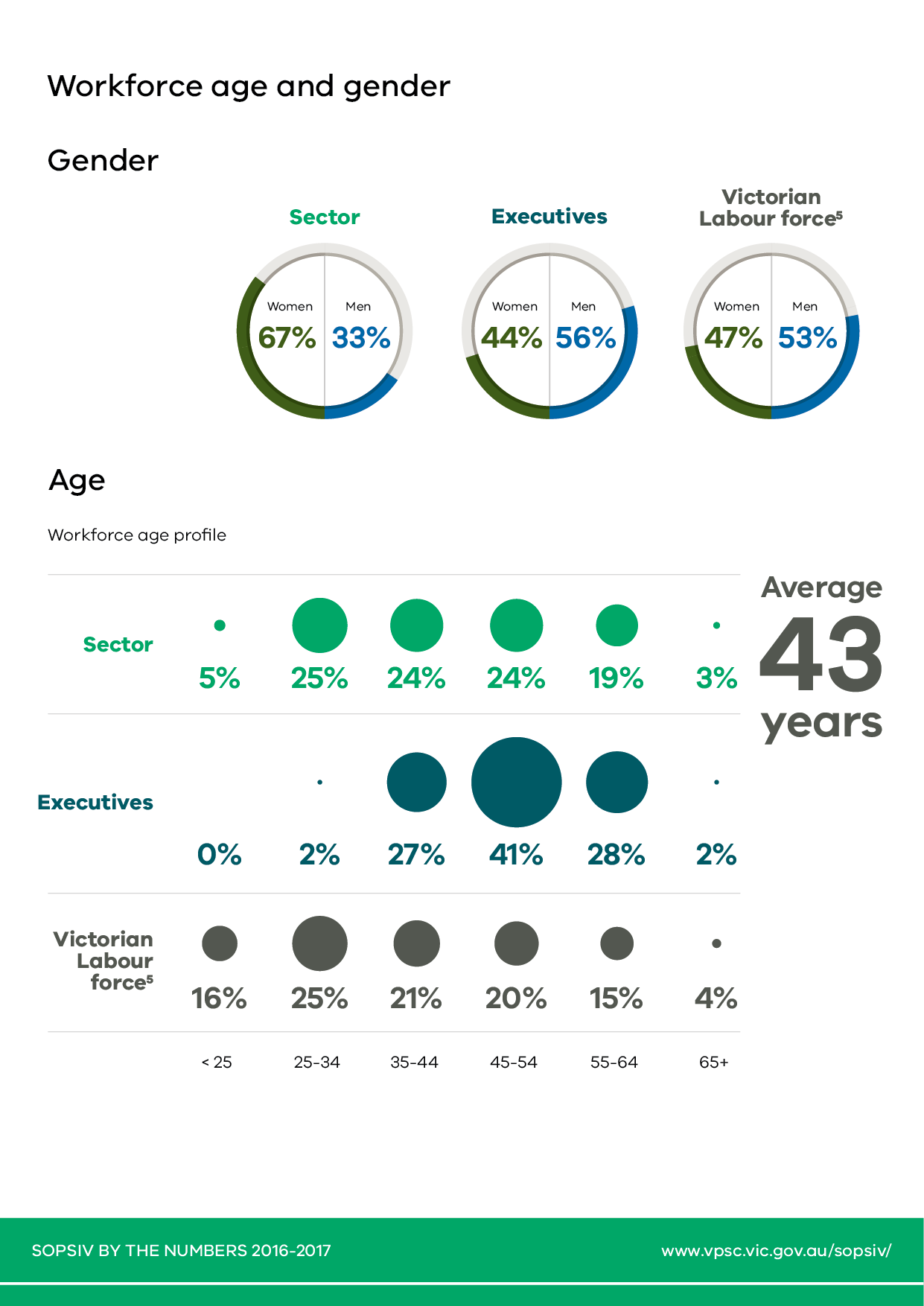 Page 3 of 5 pages of infographic representations of the statistical highlights from the State of the Public Sector in Victoria 2016-2017 report.
