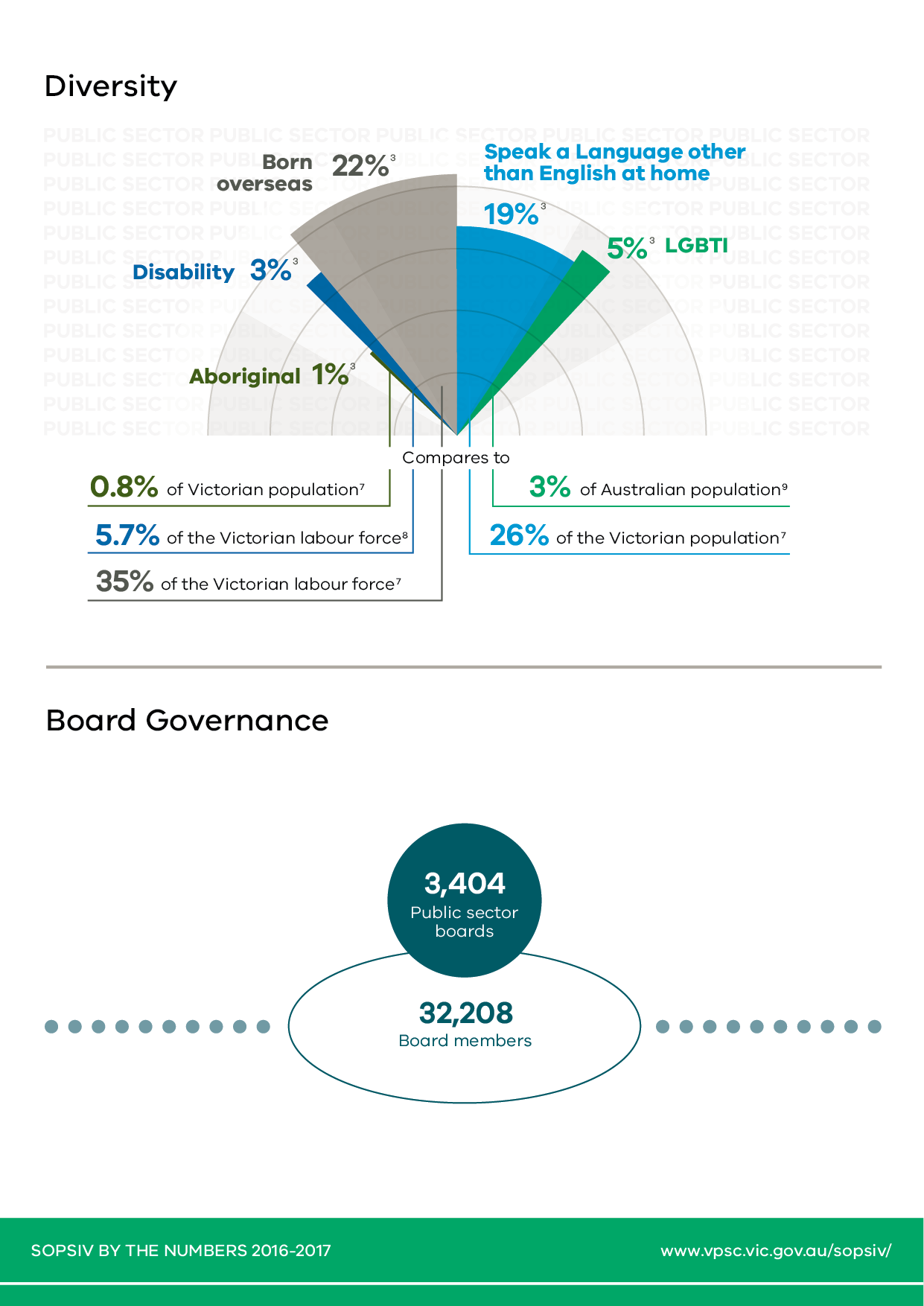 Page 4 of 5 pages of infographic representations of the statistical highlights from the State of the Public Sector in Victoria 2016-2017 report.