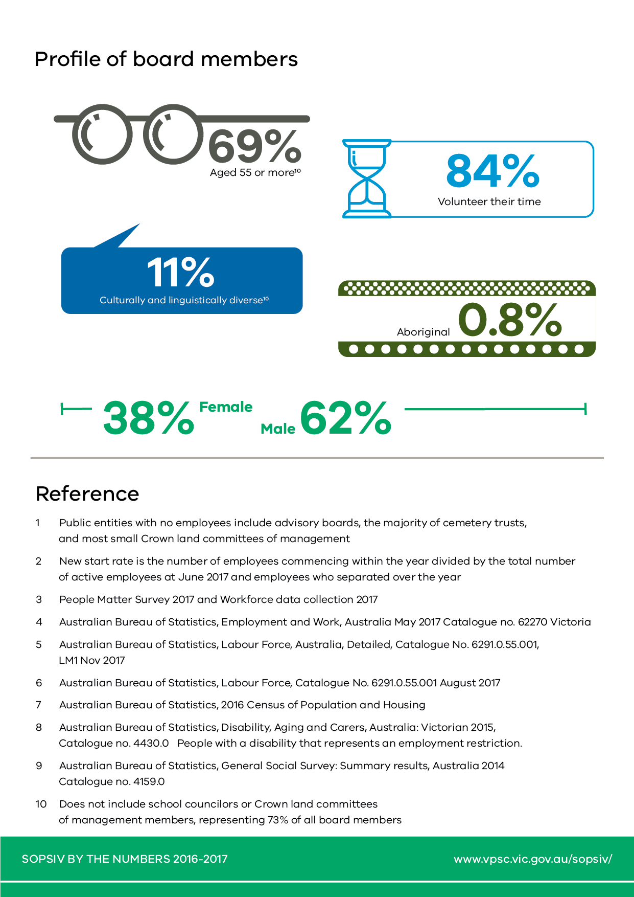 Page 5 of 5 pages of infographic representations of the statistical highlights from the State of the Public Sector in Victoria 2016-2017 report.