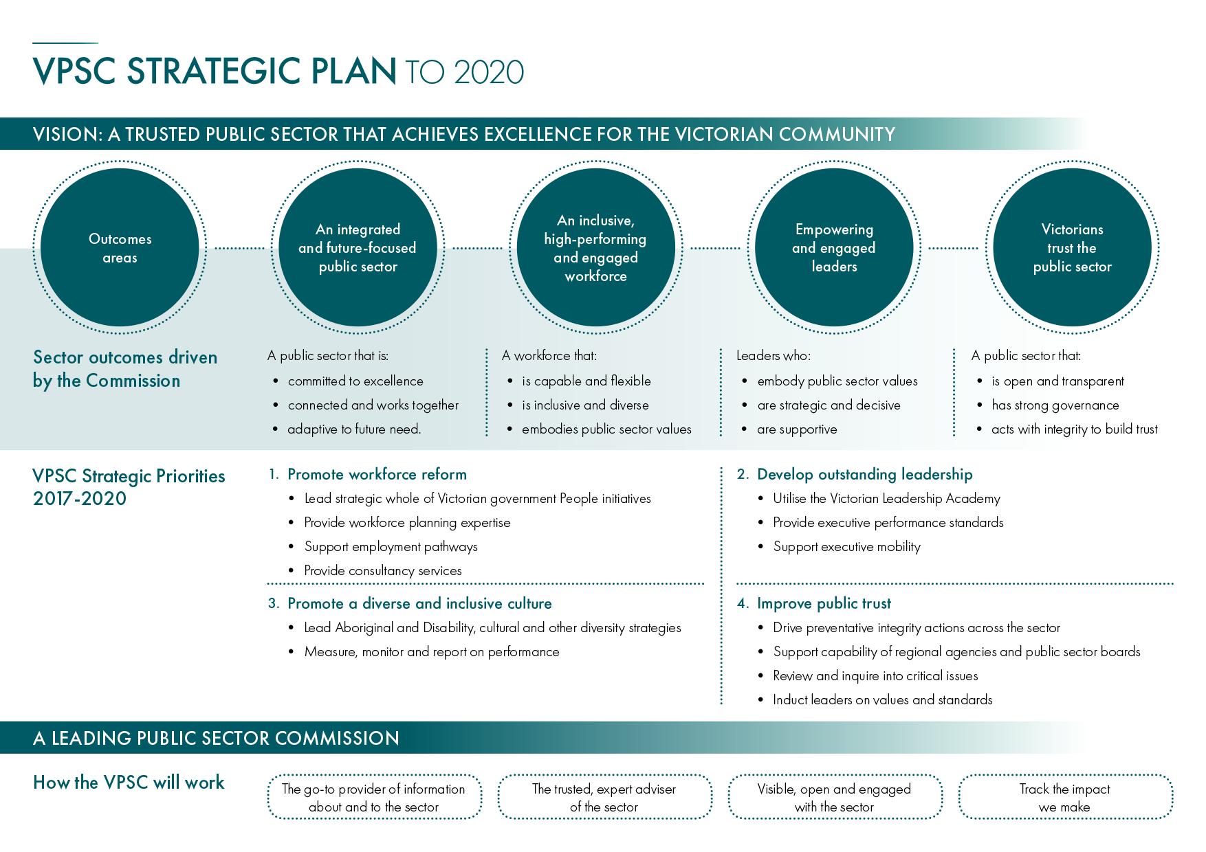 strategic plan to 2020 vpsc