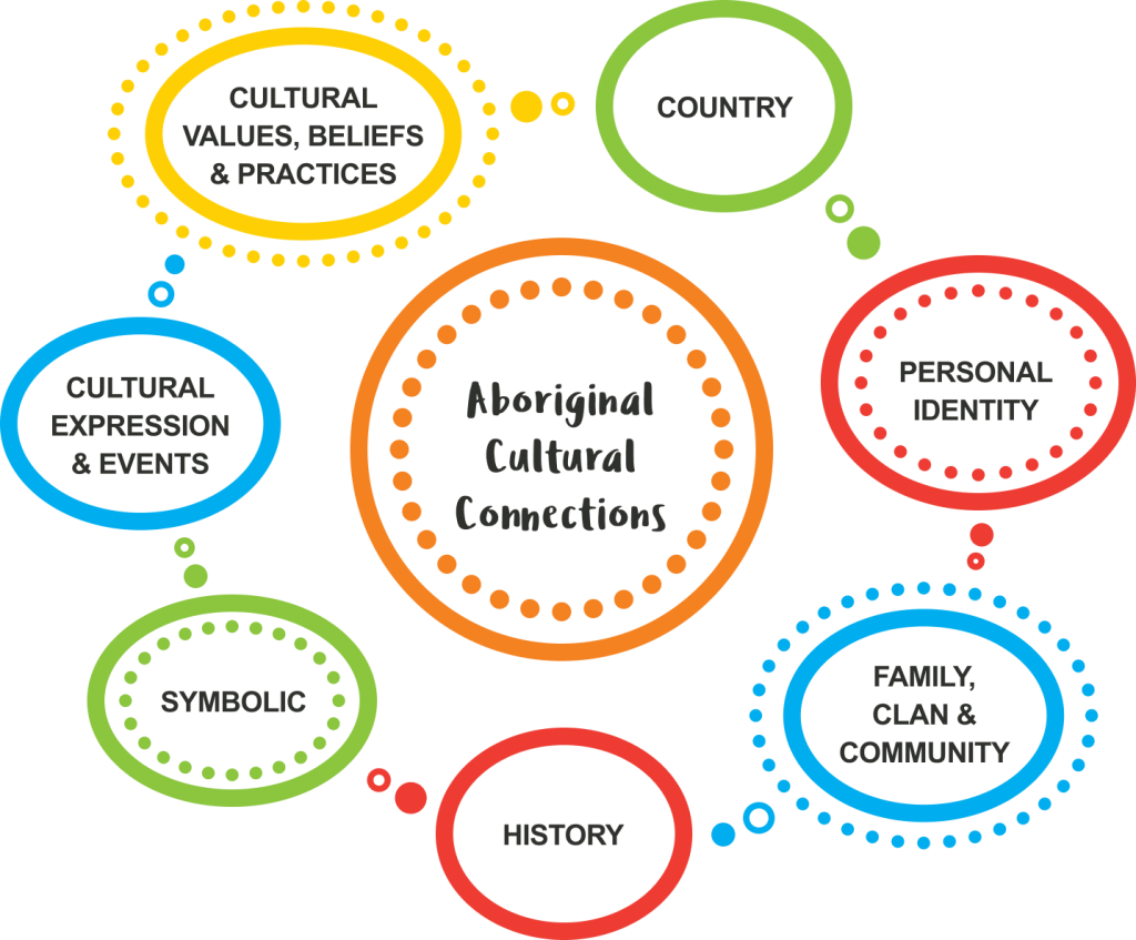 A diagram with the words Aboriginal Cultural Connections at the centre of a circle. Around this are seven circles that are linked together. Circle one says cultural, values, beliefs and practices. Circle two says country. Circle three says personal identity, Circle four says family clan and community. Circle five says history, Circle six says symbolic, Circle seven says cultural expression and events.