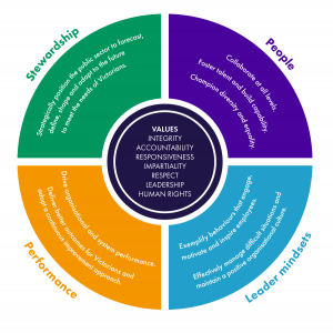A circle with the values of integrity, accountability, responsiveness, impartiality, respect, leadership and human rights in the centre. Around the centre are four segments. Segment 1 is stewardship. It says to strategically position the public sector to forecast, define, shape and adapt to the future to meet the needs of Victorians. Segment 2 is people and says to collaborate at all levels, foster talent and build capability, and champion diversity and equality. Segment 3 is performance. It says to drive organisational and system performance, deliver better outcomes for Victorians, and adopt a continuous improvement approach. Segment 4 is leader mindsets. It says to exemplify behaviours that engage, motivate and inspire employees, and effectively manage difficult situations and maintain positive organisational culture.