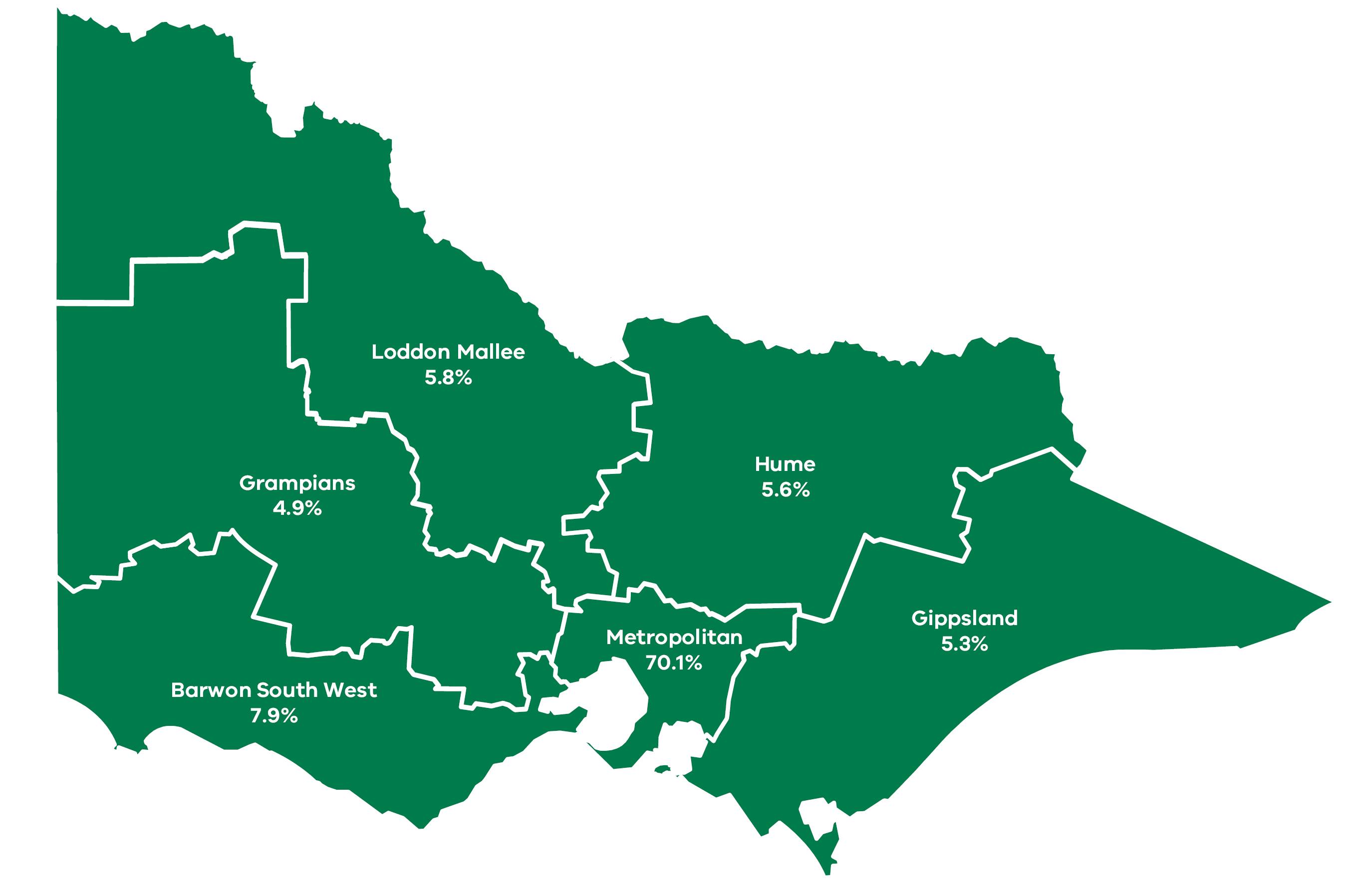 Map of regional Victoria showing breakdown of public sector employees by region. See table below for figures.